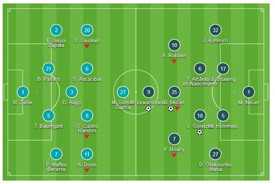 VfB Stuttgart - Bayern Munich 0-3: Dấu ấn Leon Goretzka, Robert Lewandowski, Thomas Mueller ảnh 1