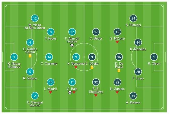 Real Madrid - Roma 3-0: Isco, Gareth Bale và Mariano thị uy sức mạnh nhà vô địch ảnh 1