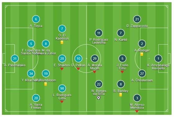 PAOK - Chelsea 0-1: Chỉ 7 phút, Willian mang về chiến thắng cho HLV Maurizio Sarri ảnh 1
