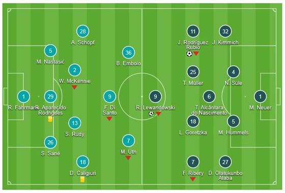 Schalke 04 - Bayern Munich 0-2: Rodriguez mở màn, Lewandowski ấn định chiến thắng thứ 4 ảnh 1