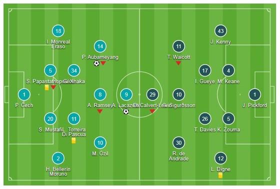 """Arsenal - Everton 2-0: Song sát Lacazette, Aubameyang """"nã đạn"""", Pháo thủ thắng dễ ảnh 1"""