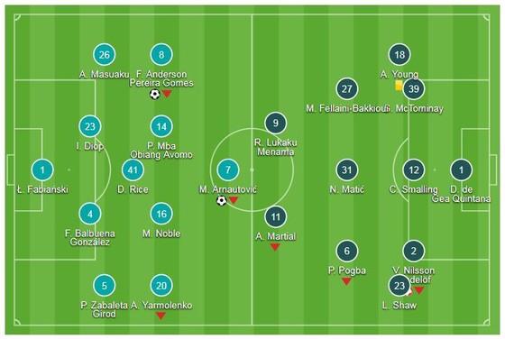 West Ham - Man United 3-1: Anderson và Arnautovic nhấn chìm Mourinho ảnh 1