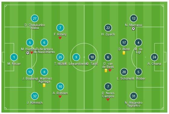 Bayern Munich - Ajax 1-1: Hummels mở tỷ số, Mazraoui cầm chân Hùm xám ảnh 1