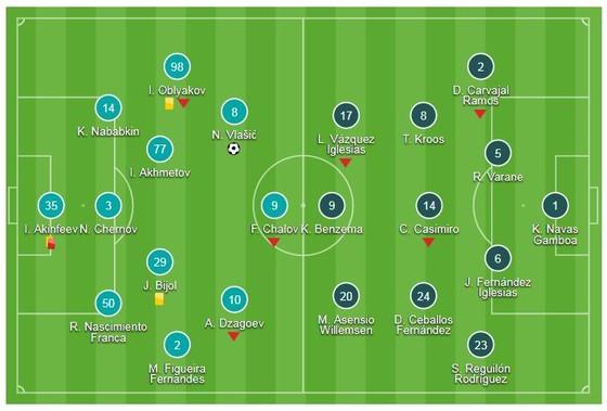 CSKA Moscow - Real Madrid 1-0: Nikola Vlasic gây sốc khi hạ Real ảnh 1