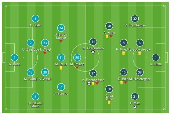 Borussia Dortmund - Augsburg 4-3: Alcacer lập hattirck, Gotze tỏa sáng ảnh 1