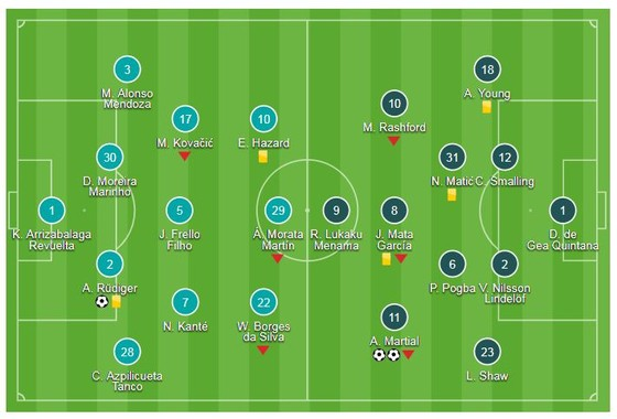 Chelsea - Man United 2-2: Martial ghi cú đúp, Barkley gỡ hòa, HLV Mourinho suýt đánh Marco Ianni ảnh 1