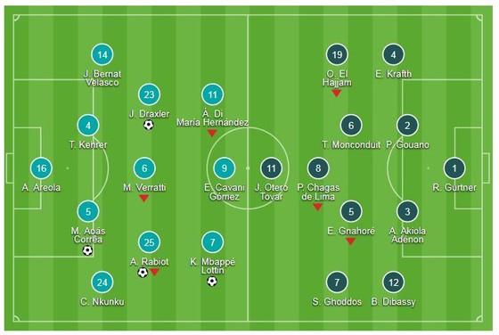 PSG - Amiens 5-0: Marquinhos, Rabiot, Draxler, Mbappé, Diaby mang về chiến thắng 5 sao ảnh 1