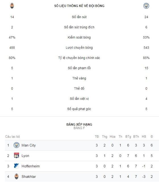 Shakhtar Donetsk - Man City 0-3: David Silva, Laporte, Bernando Silva mở hội 3 sao ảnh 2