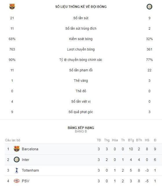 Barcelona - Inter 2-0: Vắng Messi, Rafinha, Alba tỏa sáng ảnh 2
