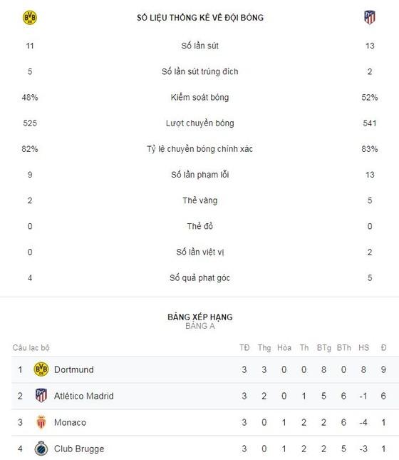 Borussia Dortmund - Atletico 4-0: Witsel, Guerreiro, Sancho đốn hạ Simeone ảnh 2