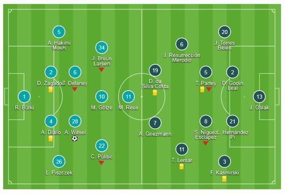 Borussia Dortmund - Atletico 4-0: Witsel, Guerreiro, Sancho đốn hạ Simeone ảnh 1