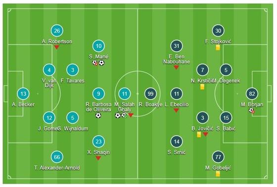 Liverpool - Crvena Zvezda 4-0: Salah lập cú đúp, Liverpool chiếm ngôi đầu bảng ảnh 1