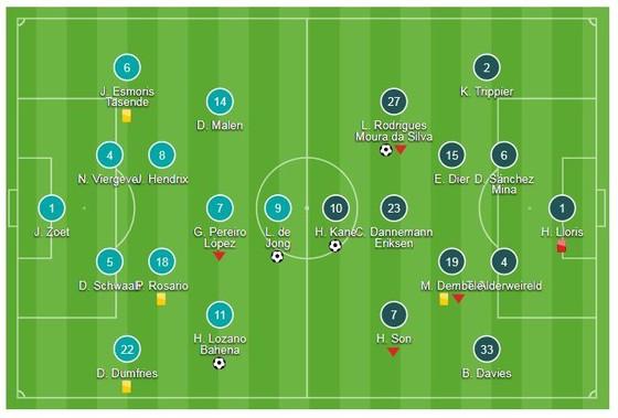 PSV Eindhoven - Tottenham 2-2: Harry Kane, Son Heung Min chật vật đi tiếp ảnh 1