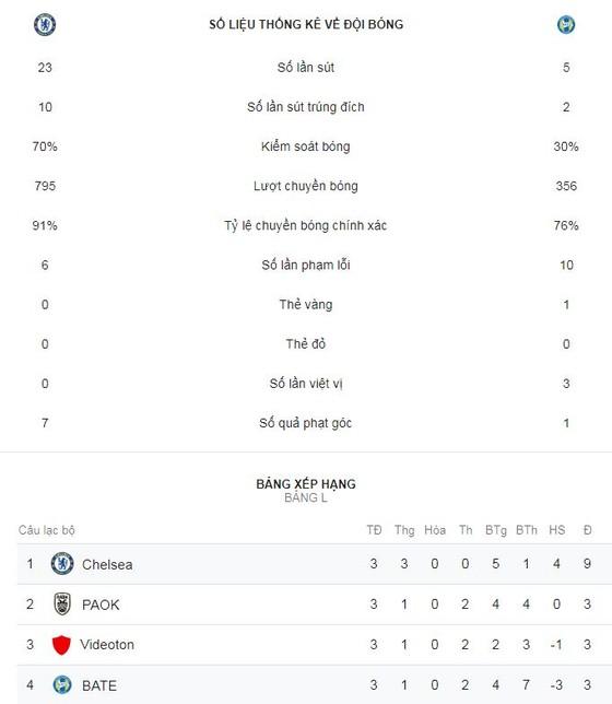 Chelsea - BATE Borisov 3-1: Tuyệt vời! Hattrick mang tên Loftus Cheek ảnh 2
