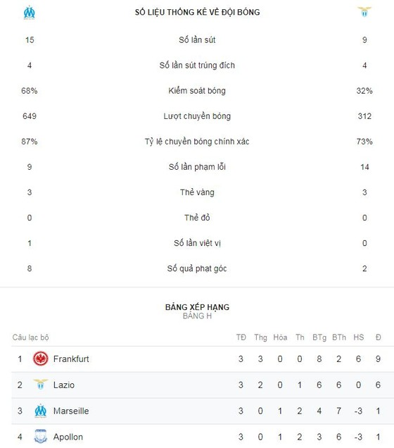 Marseille - Lazio 1-3: Wallace, Felipe Caicedo, Adam Maruic tỏa sáng ảnh 2