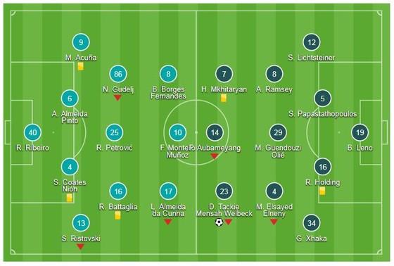 Sporting - Arsenal 0-1: Welbeck khai hỏa, Pháo thủ London nhất bảng ảnh 1