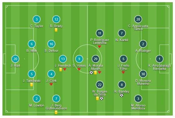 Burnley - Chelsea 0-4: Morata, Barkley, Willian, Loftus-Cheek đồng loạt lên tiếng ảnh 1