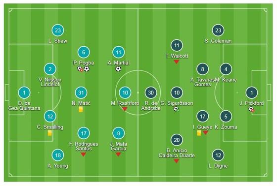 Man United - Everton 2-1: Pogba, Martial giúp Mourinho giữ vị trí thứ 8 ảnh 1