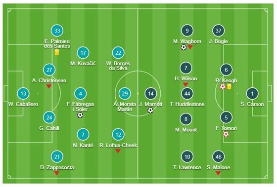Chelsea - Derby County 3-2: Ngày trở về đáng quên của Frank Lampard ảnh 1
