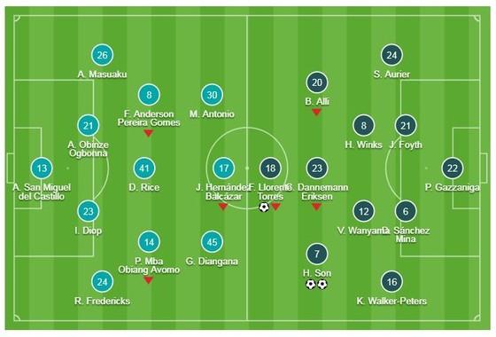 West Ham - Tottenham 1-3: Son Heung-min trở lại, Fernando Llorente ấn định chiến thắng ảnh 1