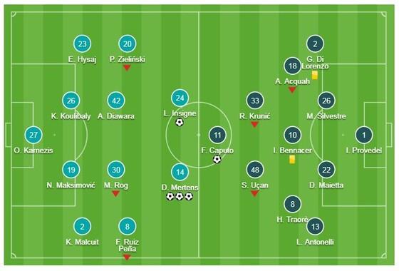 Napoli - Empoli 5-1: Mertens lập hattrick, Insigne, Milik cũng kịp ghi bàn ảnh 1