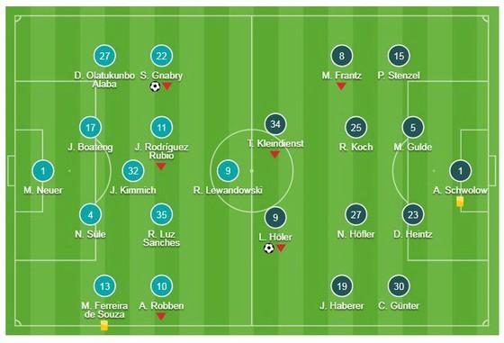 Bayern Munich - Freiburg 1-1: Lucas Holer cầm chân Hùm xám ảnh 1