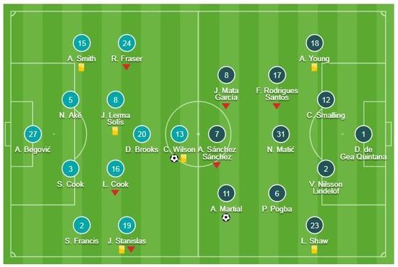 Bournemouth - Man United 1-2: Martial gỡ hòa, Rashford giành 3 điểm cho Mourinho ảnh 1