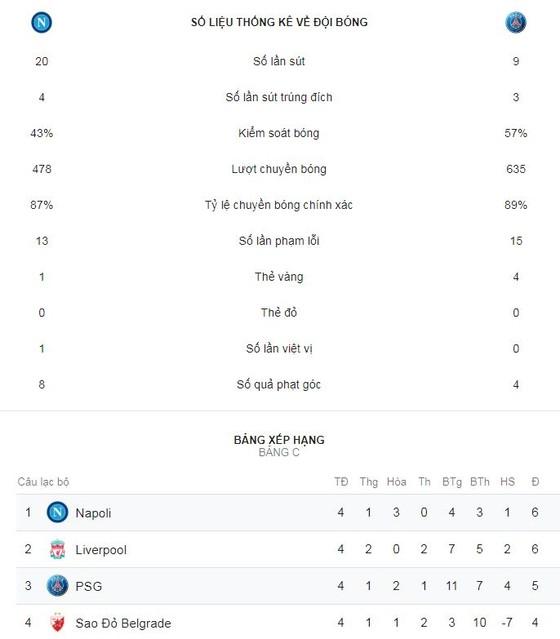 Napoli - PSG 1-1: Juan Bernat mở tỷ số, Buffon sai lầm chịu phạt ảnh 2