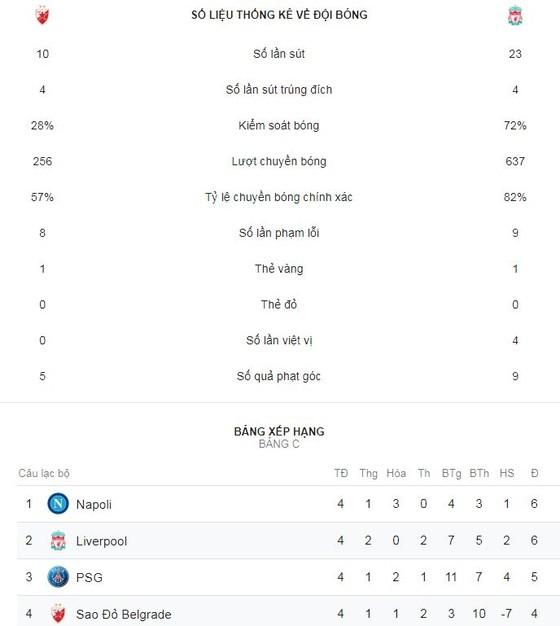 Crvena Zvezda - Liverpool 2-0: Milan Pavkov xuất thần, 7 phút hạ HLV Jurgen Klopp ảnh 2