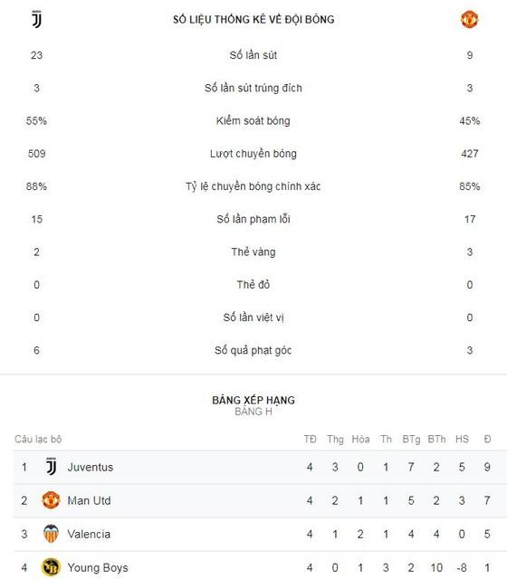 Juventus - Man United 1-2: Ronaldo tỏa sáng nhưng Mourinho kịp ngược dòng chiến thắng ảnh 2