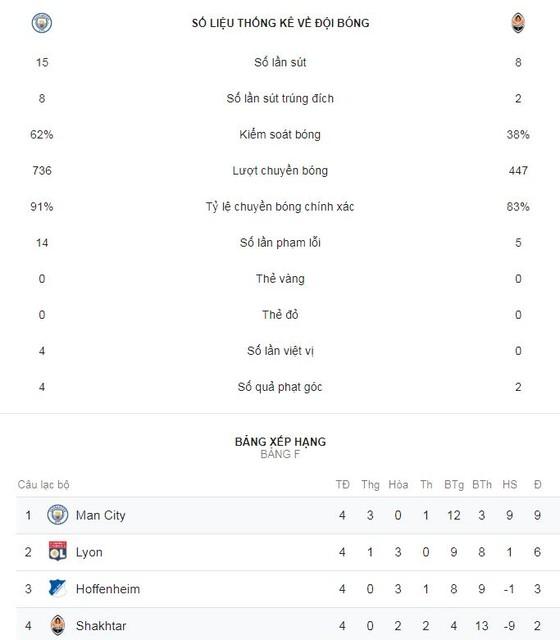 Man City - Shakhtar Donetsk 6-0: David Silva, Jesus, Sterling, Mahrez đè bẹp đối thủ ảnh 2