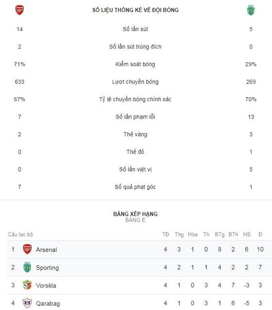 Arsenal - Sporting CP 0-0: HLV Unai Emery bị cầm chân trên sân nhà ảnh 2