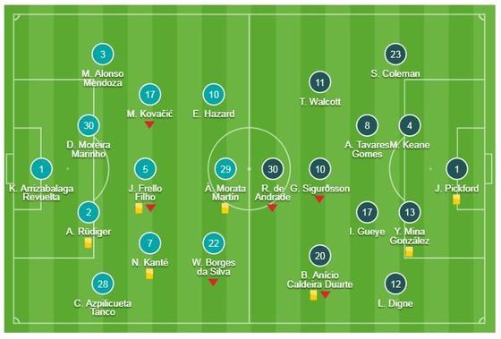 Chelsea - Everton 0-0: Thủ thành Pickford cầm chân HLV Sarri trên sân nhà ảnh 1