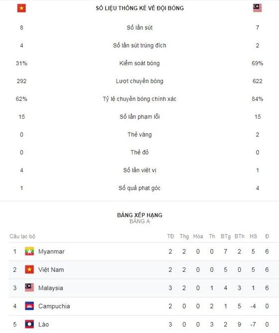 Việt Nam - Malaysia 2-0: Công Phượng gây cuồng phong, Quả bóng vàng Anh Đức lại tỏa sáng ảnh 2