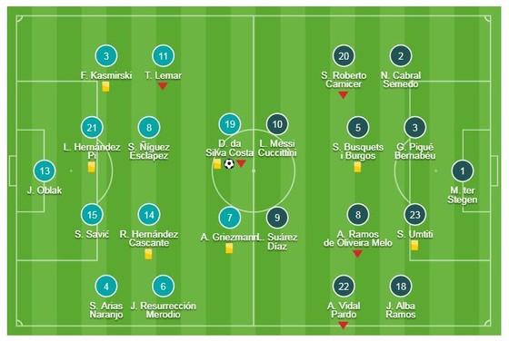 Atletico Madrid - Barcelona 1-1: Vô hiệu Messi, Suarez, Barca suýt mất ngôi đầu ảnh 1