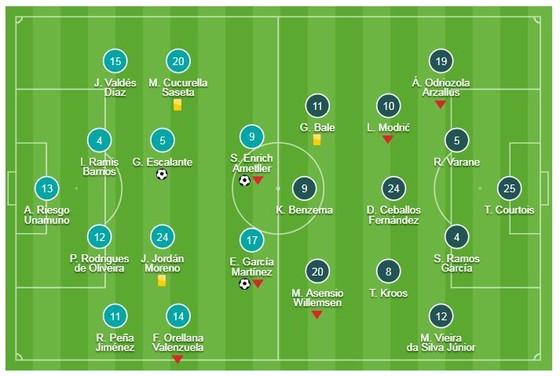 "Eibar - Real Madrid 3-0: Escalante, Sergi Enrich, Garcia Martinez bắn hạ ""Kền kền trắng"" ảnh 1"
