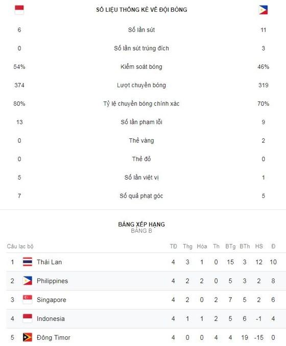 Indonesia - Philippines 0-0: Cầm hòa chủ nhà, Philippines nhì bảng gặp Việt Nam ảnh 1