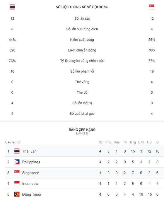 Thái Lan - Singapore 3-0: Thái Lan nhất bảng B, tứ kết gặp Malaysia ảnh 1