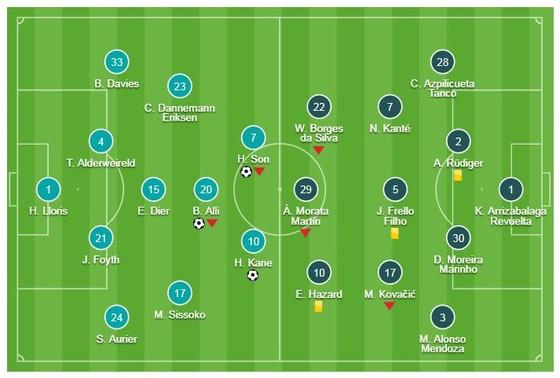 Tottenham - Chelsea 3-1: Dele Alli, Harry Kane, Son Heung Min hạ gục HLV Sarri ảnh 1