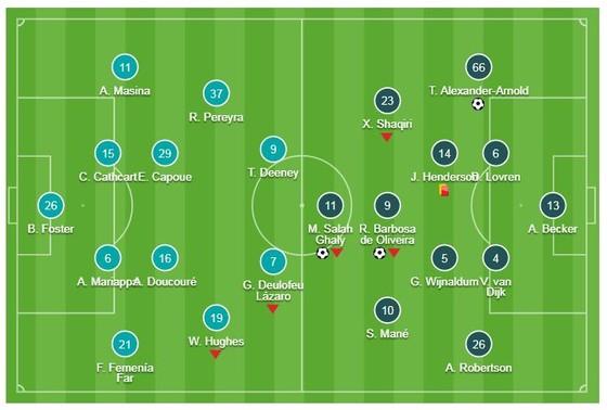 Watford - Liverpool 3-0: Salah, Alexander-Arnold, Firmino bám đuổi ngôi đầu ảnh 1