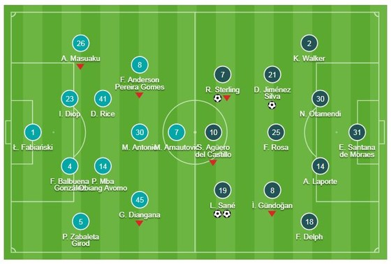 West Ham - Man City 0-4: David Silva, Sterling, Leroy Sane tiếp tục giúp Pep Guardiola chiến thắng ảnh 1