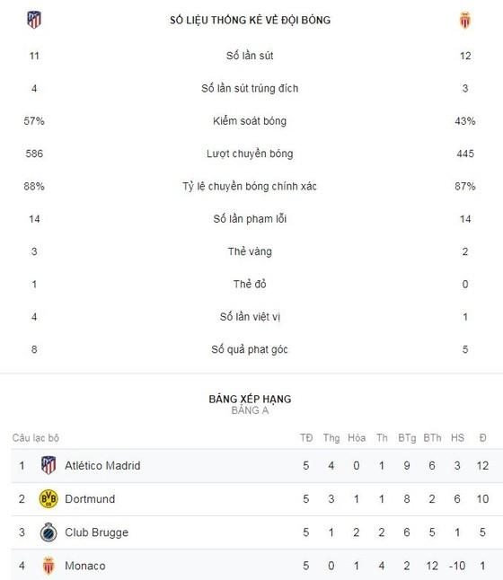 Atletico - Monaco 2-0: Badiashile phản lưới nhà, Griezmann luyện công ghi bàn ảnh 2