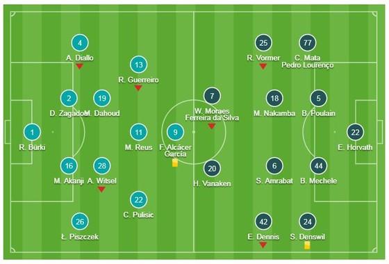 Borussia Dortmund - Club Brugge 0-0: Dortmund hòa đáng tiếc ảnh 1