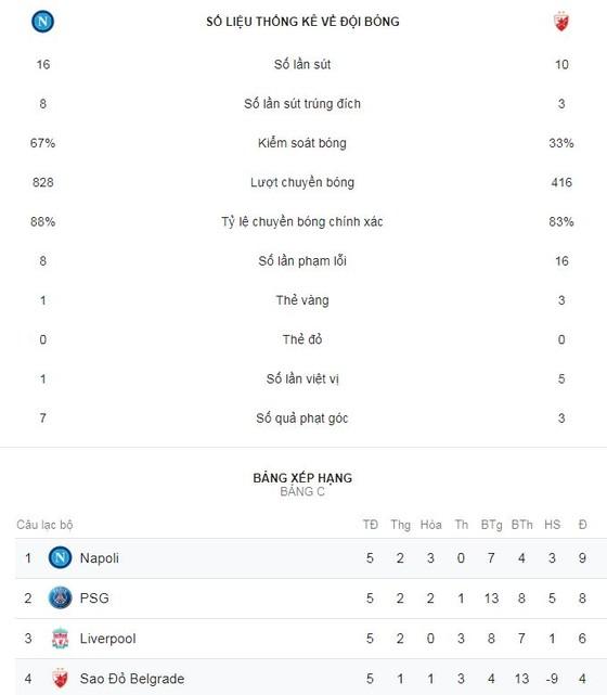 Napoli - Crvena Zvezda 3-1: Marek Hamsik mở tỷ số, Dries Mertens lập cú đúp ảnh 2