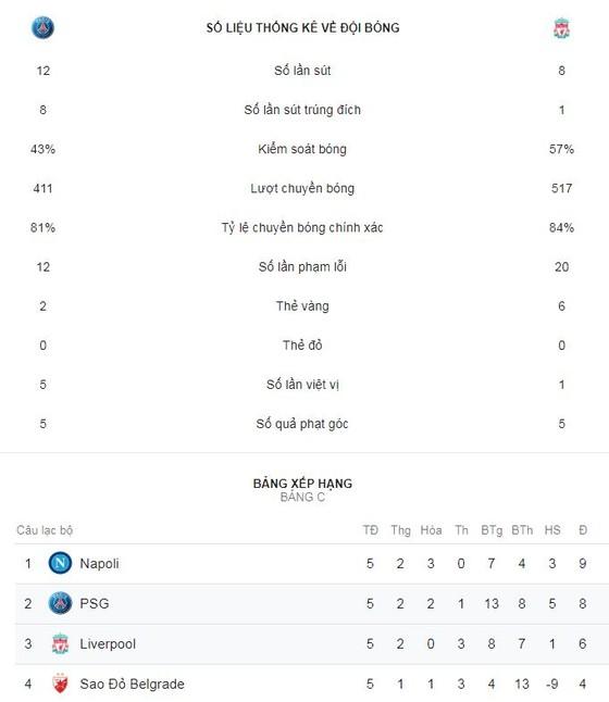 PSG - Liverpool 2-1: Bernat khai màn, Neymar hạ Jurgen Klopp ảnh 2