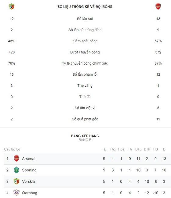 "Vorskla Poltava - Arsenal 0-3: Smith-Rowe, Ramsey, Willock tưng bừng ""bắn phá"" ảnh 2"