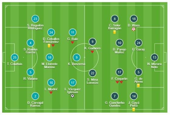 Real Madrid - Valencia 2-0: Daniel Wass phản lưới, Lucas Vazquez ấn định tỷ số ảnh 1