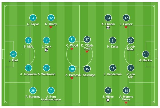 Burnley - Liverpool 1-3: Jack Cork khai màn, Milner, Firmino, Shaqiri ấn định chiến thắng ảnh 1