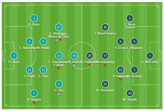 Tottenham - Southampton 3-1: Harry Kane, Lucas Moura, Son Heung Min tỏa sáng ảnh 1