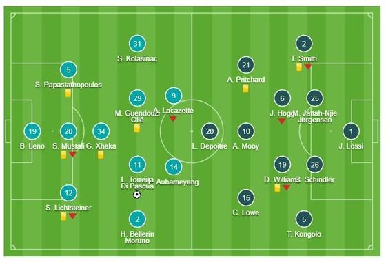 Arsenal - Huddersfield 1-0: Lucas Torreira làm người hùng phút 83 ảnh 1